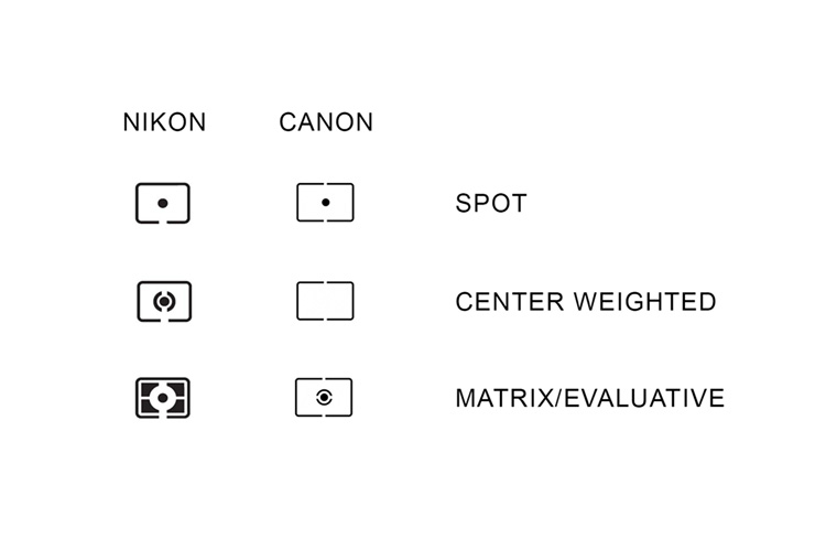 Which TTL Metering Mode Should I Use?